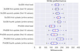 phildb the time series database with built in change logging peerj