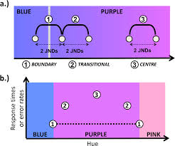 hues of purple categorical facilitation with equally discriminable colors jov
