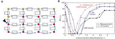 advances in photonic reservoir computing nanophotonics