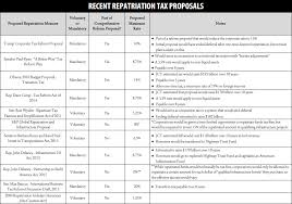 comprehensive guide to repatriation proposals itep