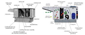hvac systems main equipment electrical knowhow
