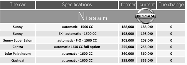 nissan qashqai price in egypt egp 10 000 discount on nissan sentra daily news egypt