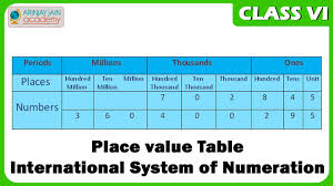place value table international system of numeration maths class