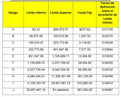 pago de tenencia 2014 df impuestos vigentes en el df ciudad de méxico los impuestos