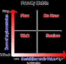 Help Desk Priority Matrix 19 Best Priority Management Images On Pinterest Management