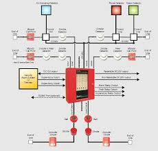 fire and smoke alarm system u2013 hacked by shiva