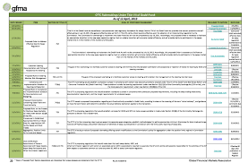solvency ii reporting templates advisorselect global regulatory reform proposals january 2016 11