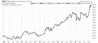 microsoft stock msft stock 1 big reason to be bullish on microsoft corporation