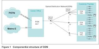 Home Network Design Odn U2014the Key To Fttx Network Zte Corporation