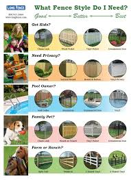 Different Types Of Fencing For Gardens - 46 best fence styles images on pinterest fence styles fencing