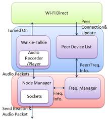 android wifi direct walkie talkie application upon android devices