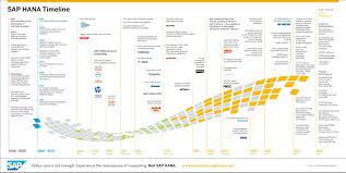 Sap Hana Resume Sap Hana Timeline Sap Hana Timeline Or Roadmap Pinterest