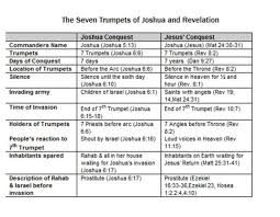 seven feasts of the messiah 8 the feast of trumpets rosh hashanah