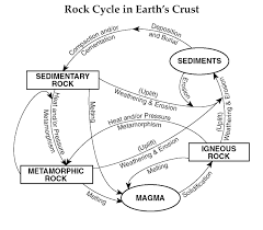rock cycle cliparts free download clip art free clip art on