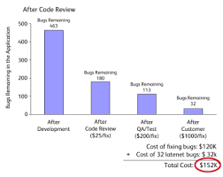 peer code review an agile process that works smartbear