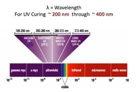 what is uv light what is uv light ultraviolet light is a particular portion of the