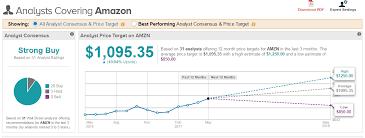 amazon black friday stock drops amazon touches 999 here u0027s where wall street thinks it will go next