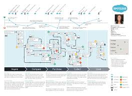 sony centre floor plan spotless ux map png 4843 3508 customer journey pinterest
