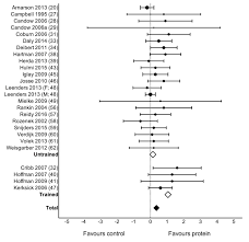a systematic review meta analysis and meta regression of the
