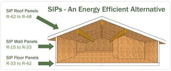 Sips Cabin by Prairie Panels Ltd Sip Cabin Packages