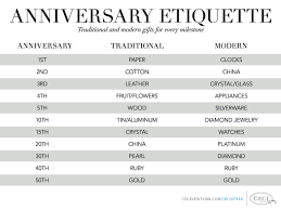 50th wedding anniversary gift etiquette wedding anniversary gift etiquette strange who made these up