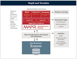 big data class teradata mapr best in class big data analytics mapr