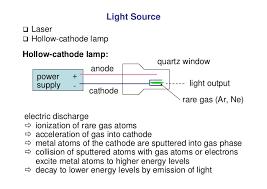 Vip Atomic Absorption Spectroscopy