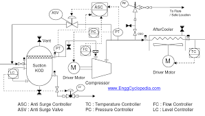 typical arrangement for centrifugal compressor p u0026id enggcyclopedia