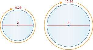 circumference of a circle ck 12 foundation
