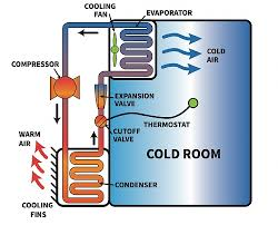 best way to cool a room with fans cool rooms and storage postharvest fundamentals