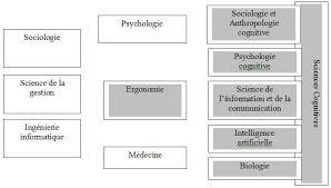 si e informatique ergonomique ergonomie cognitive suite cours de psychologie