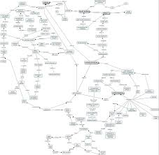 Blood Pressure Map Group Concept Map