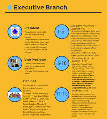Cabinet Executive Branch Executive Branch By Michaela Kroll Infographic