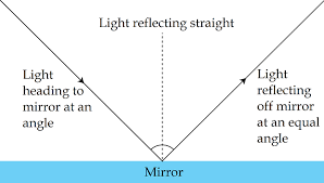reflection of light in mirrors law of reflection lesson for kids study com