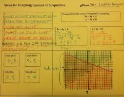 Organizer Systems Equation Freak Graphing Systems Of Inequalities Graphic Organizer