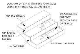 2 Step Stair Stringer by Construction Of Stairs For The Stage 1 Designandtechtheatre