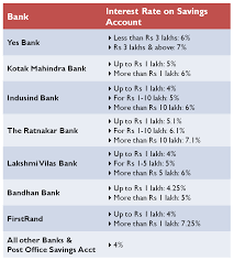 interest rate on bank savings account april 1 2016