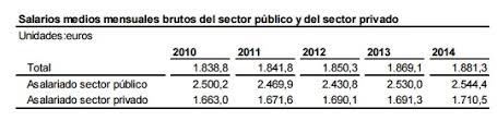 media jornada empledo de comercio 2016 los sueldos en espaã a â sabe cuã nto gana de media un empleado