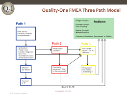 fmea training failure mode and effects analysis training