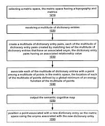 Semantic Map Patent Us8190422 Semantic Cognitive Map Google Patents