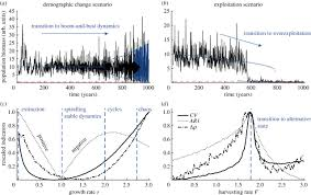 elevated nonlinearity as an indicator of shifts in the dynamics of