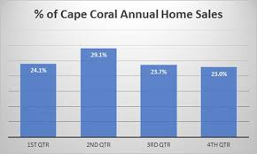 Cape Coral Luxury Homes For Sale when is the best time to sell a cape coral home