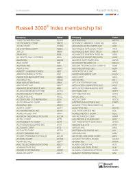 russell 3000 index membership list