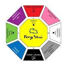 Feng Shui Home Design Rules How To Feng Shui Home Architecture And Select Building Materials