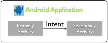 android intent android activity an overview applied informatics