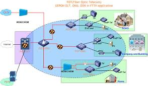 ftth application fot u0027s blog sharing fiber optic telecom topic
