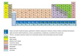 gases on the periodic table periodic table halogens alkali metals alkaline earth metals noble
