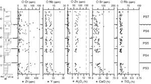 Sedimentology And Geochemical Evaluation Of Geochemical Correlation In Deltaic Successions A Check