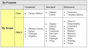 of four design patterns gofpatterns sitemap behavioral creational structural