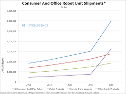 home cleaning robots the surprisingly big home robot industry business insider